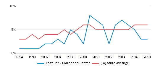 This chart display the percentage of Black students in East Early Childhood Center and the percentage of Black public school students in Iowa by year, with the latest 2017-18 school year data.