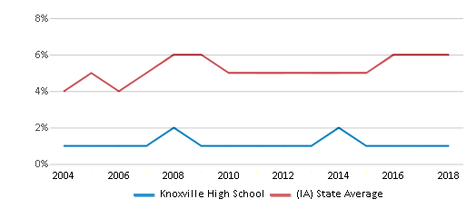This chart display the percentage of Black students in Knoxville High School and the percentage of Black public school students in Iowa by year, with the latest 2017-18 school year data.