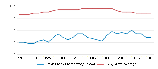 This chart display the percentage of Black students in Town Creek Elementary School and the percentage of Black public school students in Maryland by year, with the latest 2017-18 school year data.
