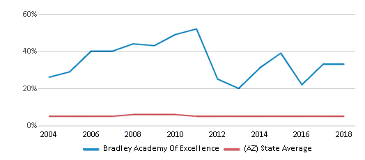 This chart display the percentage of Black students in Bradley Academy Of Excellence and the percentage of Black public school students in Arizona by year, with the latest 2017-18 school year data.
