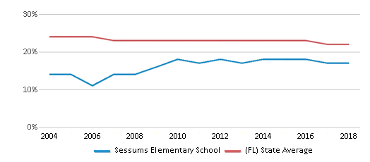This chart display the percentage of Black students in Sessums Elementary School and the percentage of Black public school students in Florida by year, with the latest 2017-18 school year data.