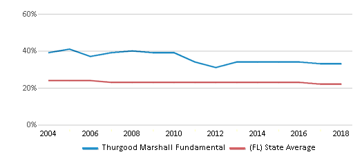 This chart display the percentage of Black students in Thurgood Marshall Fundamental and the percentage of Black public school students in Florida by year, with the latest 2017-18 school year data.
