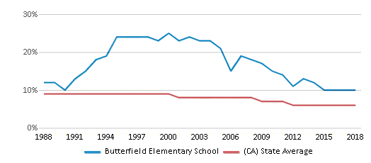 This chart display the percentage of Black students in Butterfield Elementary School and the percentage of Black public school students in California by year, with the latest 2017-18 school year data.