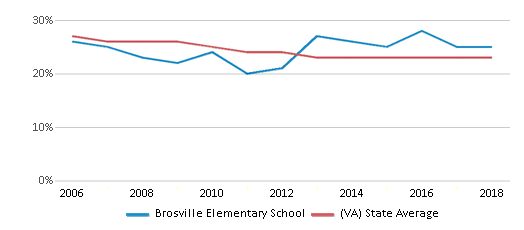 This chart display the percentage of Black students in Brosville Elementary School and the percentage of Black public school students in Virginia by year, with the latest 2017-18 school year data.
