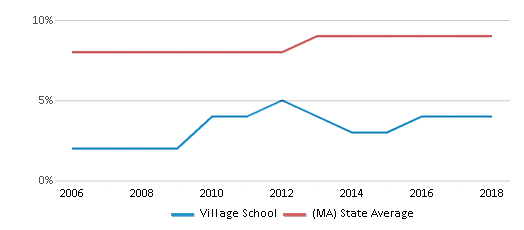 This chart display the percentage of Black students in Village School and the percentage of Black public school students in Massachusetts by year, with the latest 2017-18 school year data.
