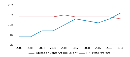 This chart display the percentage of Black students in Education Center At The Colony and the percentage of Black public school students in Texas by year, with the latest 2010-11 school year data.