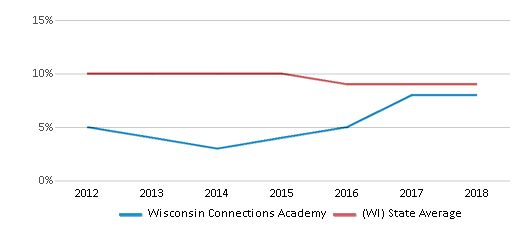 This chart display the percentage of Black students in Wisconsin Connections Academy and the percentage of Black public school students in Wisconsin by year, with the latest 2017-18 school year data.