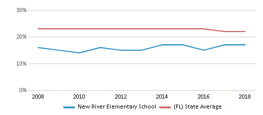 This chart display the percentage of Black students in New River Elementary School and the percentage of Black public school students in Florida by year, with the latest 2017-18 school year data.