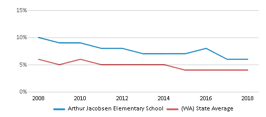 This chart display the percentage of Black students in Arthur Jacobsen Elementary School and the percentage of Black public school students in Washington by year, with the latest 2017-18 school year data.