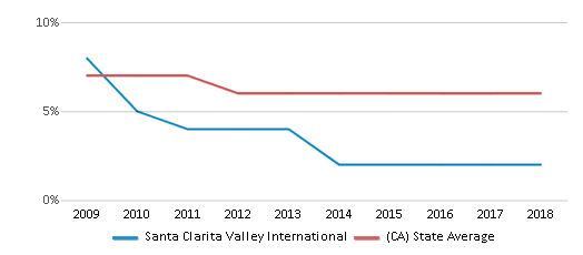 This chart display the percentage of Black students in Santa Clarita Valley International and the percentage of Black public school students in California by year, with the latest 2017-18 school year data.