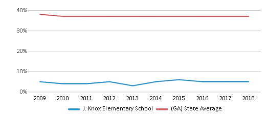 This chart display the percentage of Black students in J. Knox Elementary School and the percentage of Black public school students in Georgia by year, with the latest 2017-18 school year data.