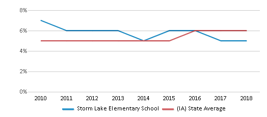 This chart display the percentage of Black students in Storm Lake Elementary School and the percentage of Black public school students in Iowa by year, with the latest 2017-18 school year data.
