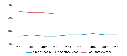 This chart display the percentage of Black students in Greenwood Mill Elementary School and the percentage of Black public school students in Virginia by year, with the latest 2017-18 school year data.