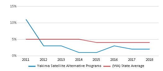 This chart display the percentage of Black students in Yakima Satellite Alternative Programs and the percentage of Black public school students in Washington by year, with the latest 2017-18 school year data.