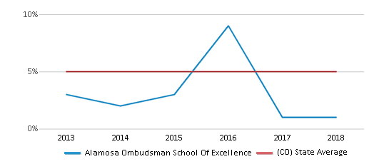 This chart display the percentage of Black students in Alamosa Ombudsman School Of Excellence and the percentage of Black public school students in Colorado by year, with the latest 2017-18 school year data.