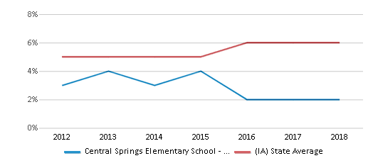 This chart display the percentage of Black students in Central Springs Elementary School - Nora Springs and the percentage of Black public school students in Iowa by year, with the latest 2017-18 school year data.