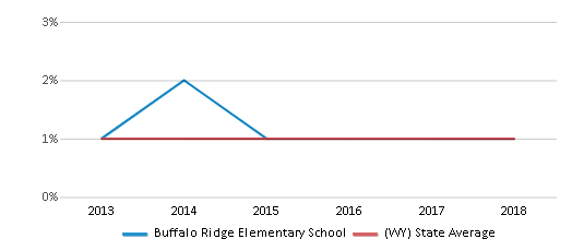 This chart display the percentage of Black students in Buffalo Ridge Elementary School and the percentage of Black public school students in Wyoming by year, with the latest 2017-18 school year data.