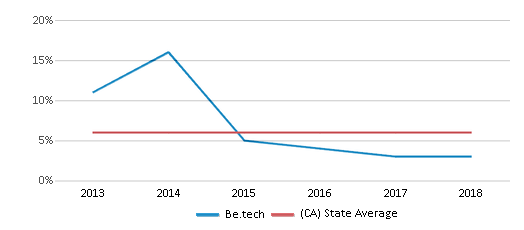 This chart display the percentage of Black students in Be.tech and the percentage of Black public school students in California by year, with the latest 2017-18 school year data.