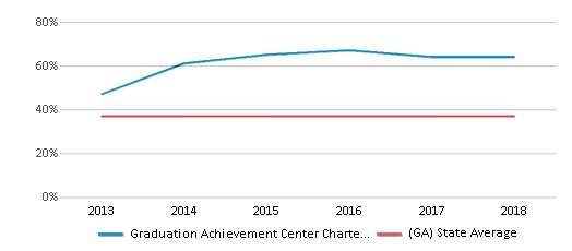 This chart display the percentage of Black students in Graduation Achievement Center Charter High School and the percentage of Black public school students in Georgia by year, with the latest 2017-18 school year data.