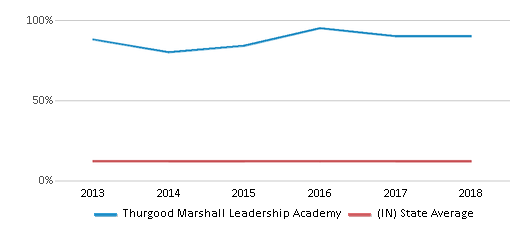 This chart display the percentage of Black students in Thurgood Marshall Leadership Academy and the percentage of Black public school students in Indiana by year, with the latest 2017-18 school year data.