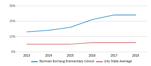 This chart display the percentage of Black students in Norman Borlaug Elementary School and the percentage of Black public school students in Iowa by year, with the latest 2017-18 school year data.