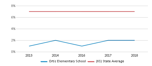 This chart display the percentage of Black students in Ortiz Elementary School and the percentage of Black public school students in Kansas by year, with the latest 2017-18 school year data.