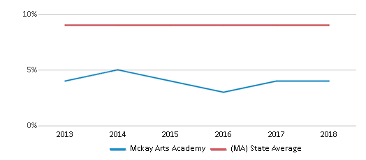 This chart display the percentage of Black students in Mckay Arts Academy and the percentage of Black public school students in Massachusetts by year, with the latest 2017-18 school year data.