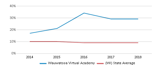 This chart display the percentage of Black students in Wauwatosa Virtual Academy and the percentage of Black public school students in Wisconsin by year, with the latest 2017-18 school year data.
