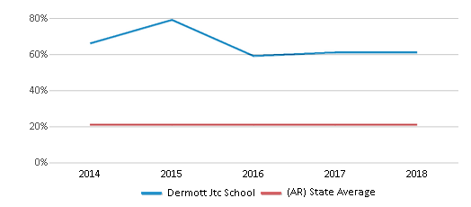This chart display the percentage of Black students in Dermott Jtc School and the percentage of Black public school students in Arkansas by year, with the latest 2017-18 school year data.