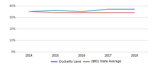 This chart display the percentage of Black students in Ducketts Lane and the percentage of Black public school students in Maryland by year, with the latest 2017-18 school year data.
