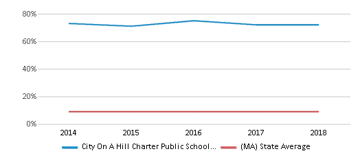This chart display the percentage of Black students in City On A Hill Charter Public School Dudley Square and the percentage of Black public school students in Massachusetts by year, with the latest 2017-18 school year data.
