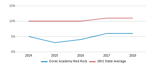 This chart display the percentage of Black students in Doral Academy Red Rock and the percentage of Black public school students in Nevada by year, with the latest 2017-18 school year data.