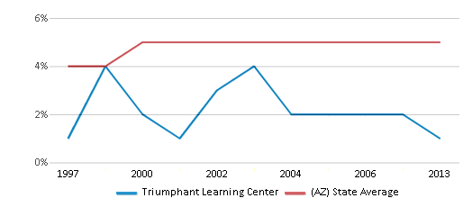 This chart display the percentage of Black students in Triumphant Learning Center and the percentage of Black public school students in Arizona by year, with the latest 2012-13 school year data.