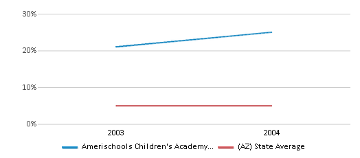 This chart display the percentage of Black students in Amerischools Children's Academy - Phoenix and the percentage of Black public school students in Arizona by year, with the latest 2003-04 school year data.
