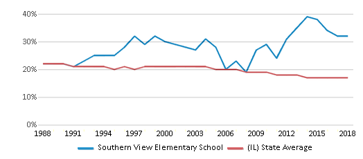 This chart display the percentage of Black students in Southern View Elementary School and the percentage of Black public school students in Illinois by year, with the latest 2017-18 school year data.