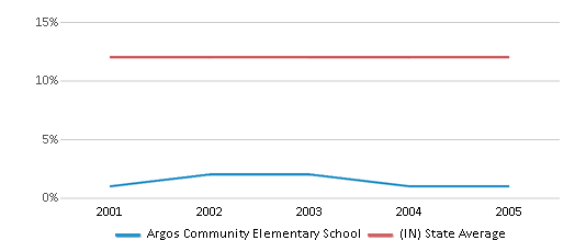 This chart display the percentage of Black students in Argos Community Elementary School and the percentage of Black public school students in Indiana by year, with the latest 2004-05 school year data.