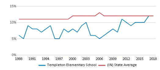 This chart display the percentage of Black students in Templeton Elementary School and the percentage of Black public school students in Indiana by year, with the latest 2017-18 school year data.