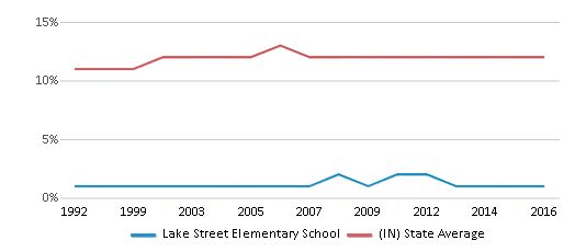 This chart display the percentage of Black students in Lake Street Elementary School and the percentage of Black public school students in Indiana by year, with the latest 2015-16 school year data.