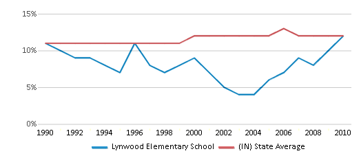 This chart display the percentage of Black students in Lynwood Elementary School and the percentage of Black public school students in Indiana by year, with the latest 2009-10 school year data.