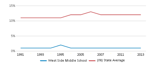 This chart display the percentage of Black students in West Side Middle School and the percentage of Black public school students in Indiana by year, with the latest 2012-13 school year data.