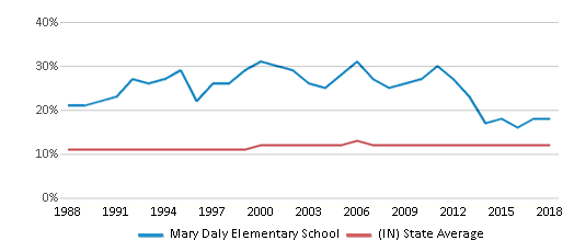 This chart display the percentage of Black students in Mary Daly Elementary School and the percentage of Black public school students in Indiana by year, with the latest 2017-18 school year data.
