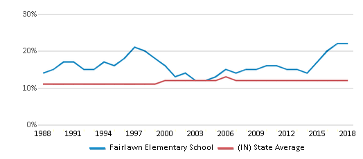 This chart display the percentage of Black students in Fairlawn Elementary School and the percentage of Black public school students in Indiana by year, with the latest 2017-18 school year data.