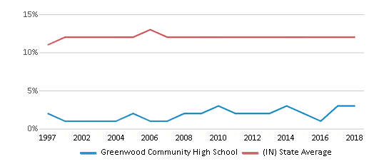 This chart display the percentage of Black students in Greenwood Community High School and the percentage of Black public school students in Indiana by year, with the latest 2017-18 school year data.