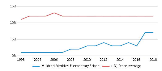 This chart display the percentage of Black students in Mildred Merkley Elementary School and the percentage of Black public school students in Indiana by year, with the latest 2017-18 school year data.