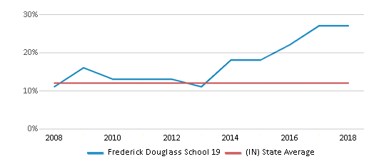 This chart display the percentage of Black students in Frederick Douglass School 19 and the percentage of Black public school students in Indiana by year, with the latest 2017-18 school year data.