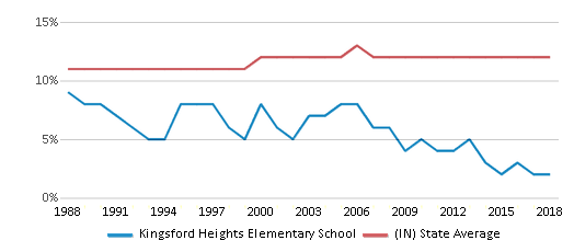 This chart display the percentage of Black students in Kingsford Heights Elementary School and the percentage of Black public school students in Indiana by year, with the latest 2017-18 school year data.