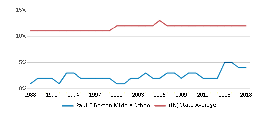 This chart display the percentage of Black students in Paul F Boston Middle School and the percentage of Black public school students in Indiana by year, with the latest 2017-18 school year data.