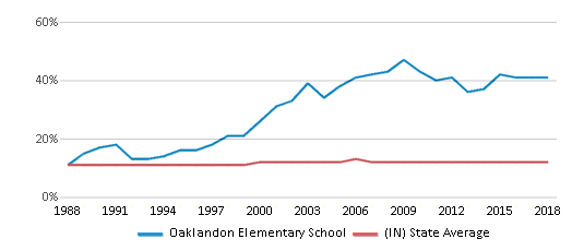 This chart display the percentage of Black students in Oaklandon Elementary School and the percentage of Black public school students in Indiana by year, with the latest 2017-18 school year data.