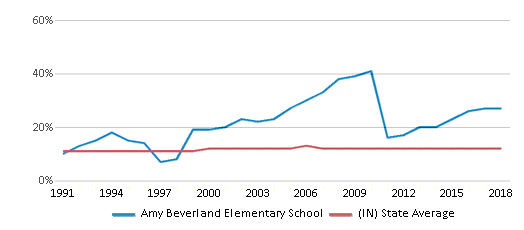 This chart display the percentage of Black students in Amy Beverland Elementary School and the percentage of Black public school students in Indiana by year, with the latest 2017-18 school year data.
