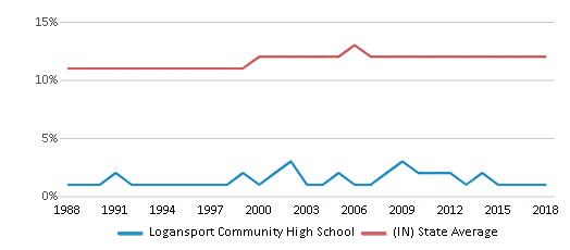 This chart display the percentage of Black students in Logansport Community High School and the percentage of Black public school students in Indiana by year, with the latest 2017-18 school year data.